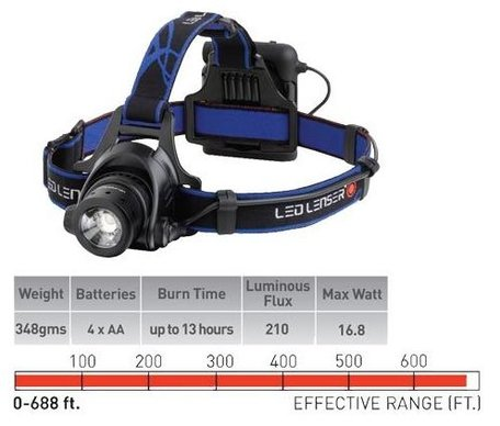 LED Lenser H14R rechargeable