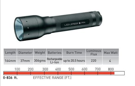 LED Lenser M7R rechargeable