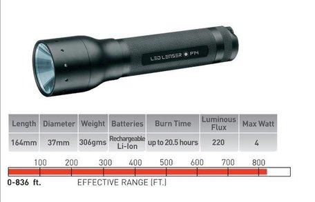 LED Lenser M7R rechargeable