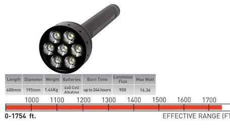 LED Lenser X21R rechargeable